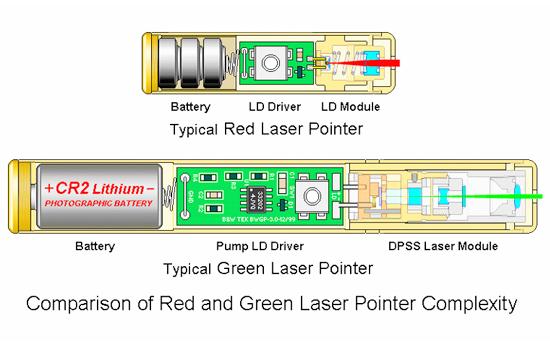 Что такое лазерная приложения?